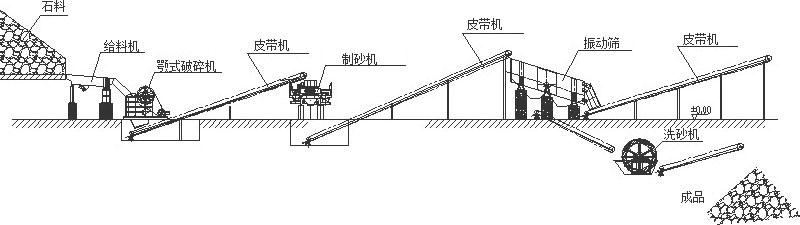Tecnología de producción de arena húmeda del tipo embaldosado